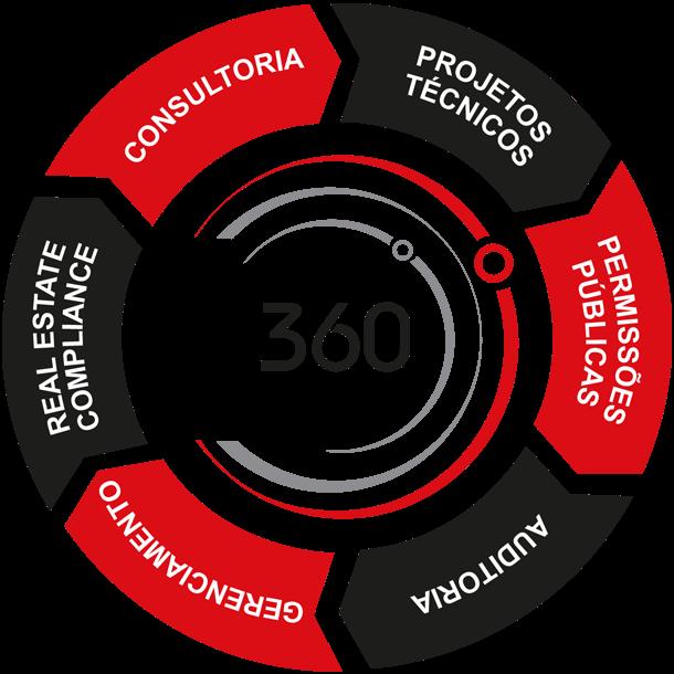 Cicle 360º